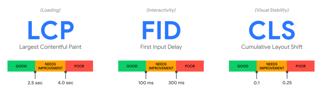 Largest Contentful Paint (LCP): measures loading performance. To provide a good user experience, LCP should occur within 2.5 seconds of when the page first starts loading. First Input Delay (FID): measures interactivity. To provide a good user experience, pages should have a FID of less than 100 milliseconds. Cumulative Layout Shift (CLS): measures visual stability. To provide a good user experience, pages should maintain a CLS of less than 0.1.