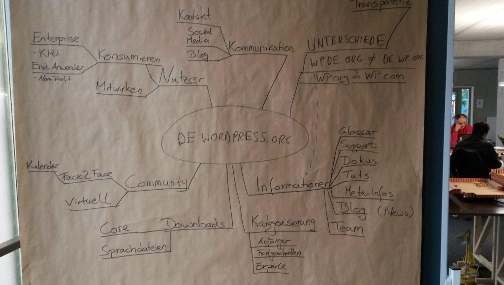 Diagram on black board planning de.wordpress.org